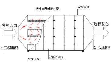 活性炭吸附箱内部结构图