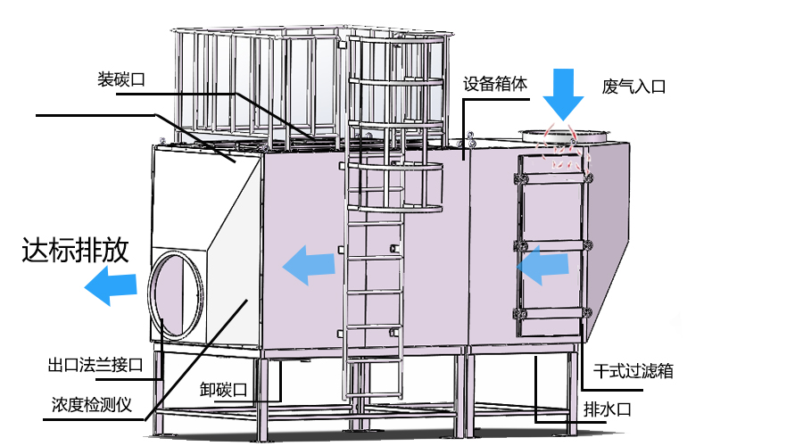 活性炭吸附箱3D