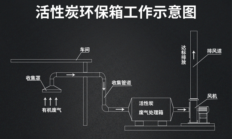 活性炭吸附箱工作示意图